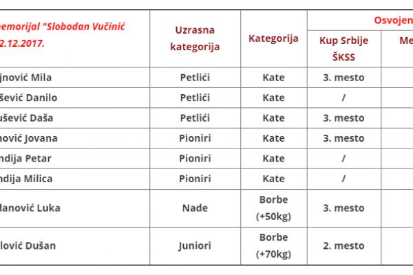 Rezultati takmičenja | Karate klub Soko