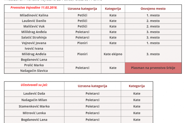 Rezultati Prvenstva Vojvodine 11.03.2018.