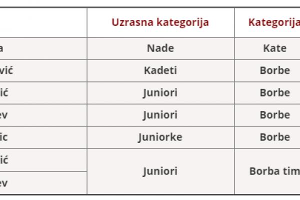 Rezultati Prvenstva Vojvodine 18.03.2018.
